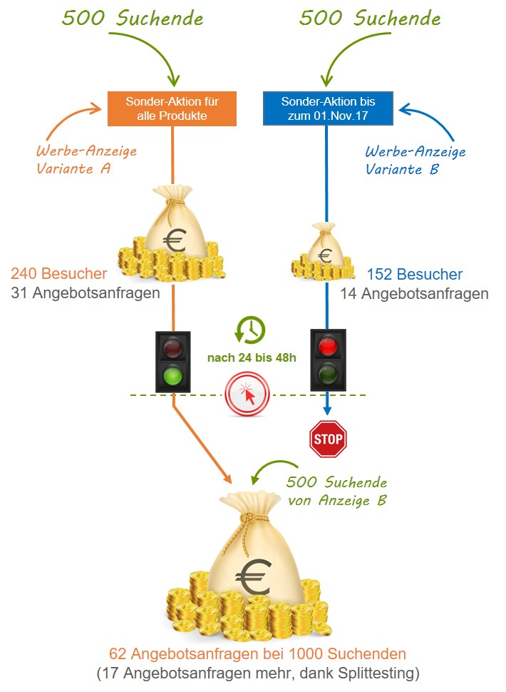 Splittesting von Werbeanzeigen - So funktioniert es mit der NKP-Strategie von Neukunden Plan